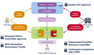 그림 요약- CPRD 데이터 연계 절차