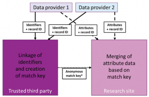 그림 요약- ADRN 식별자와 속성 데이터의 분리
