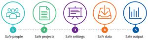 그림 요약- IDI의 5가지 안전조치 체제